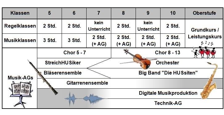 Übersicht Musikunterricht an der HUS